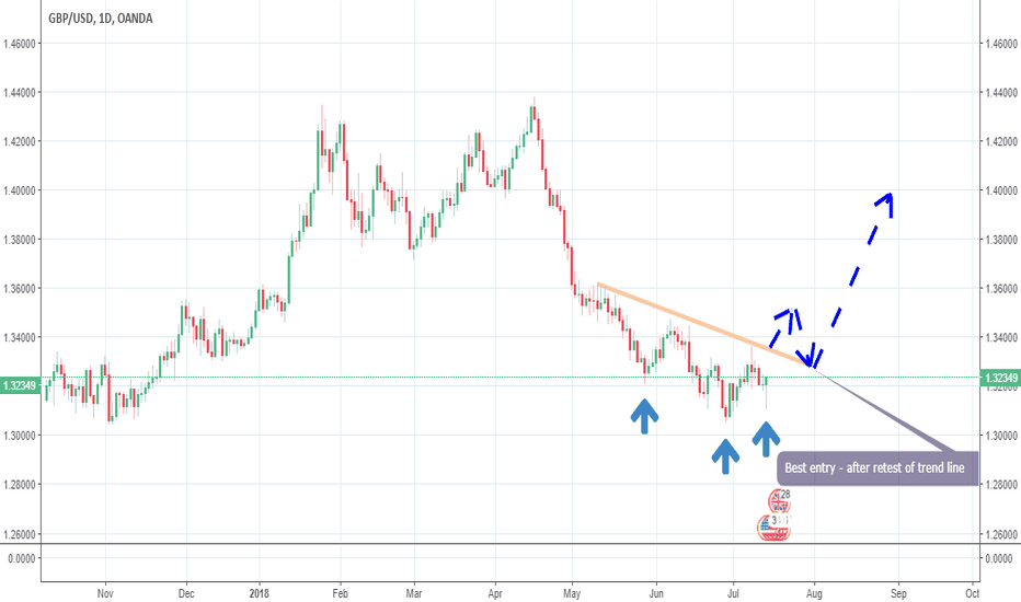 GBPUSD: GBP/USD forecast based on head and shoulders in 1D