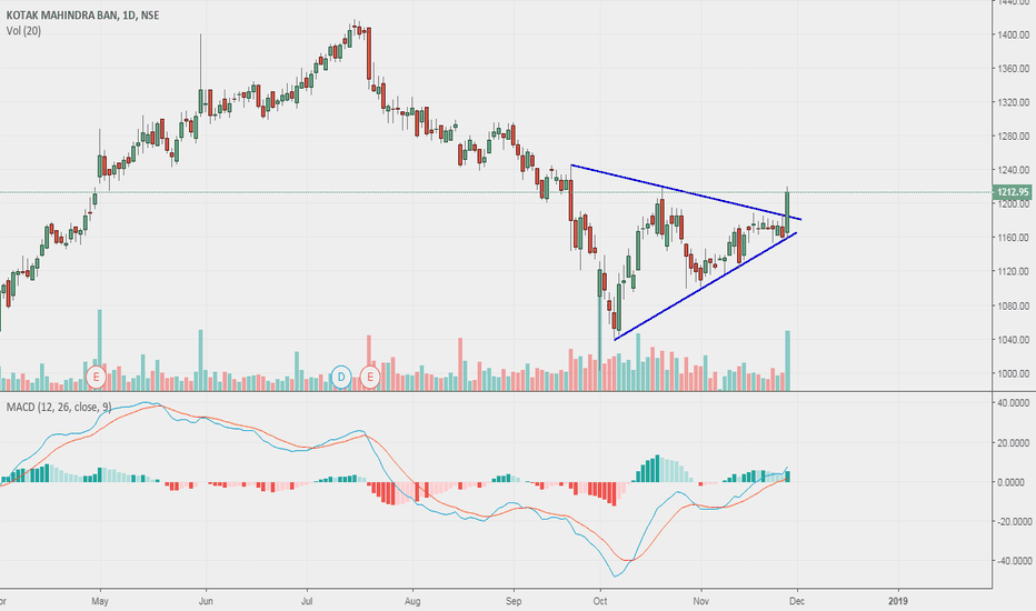 KOTAKBANK: Kotak bank Long