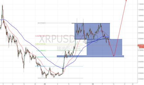 XRPUSD: XRP双重顶回测颈线确认下跌,一大波下跌等着你