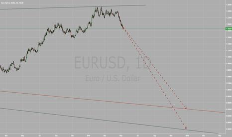 EURUSD: EURUSD is heading below parity
