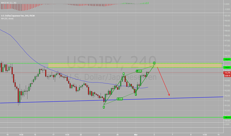 USDJPY: USD/JPY Simple ABCD Pattern