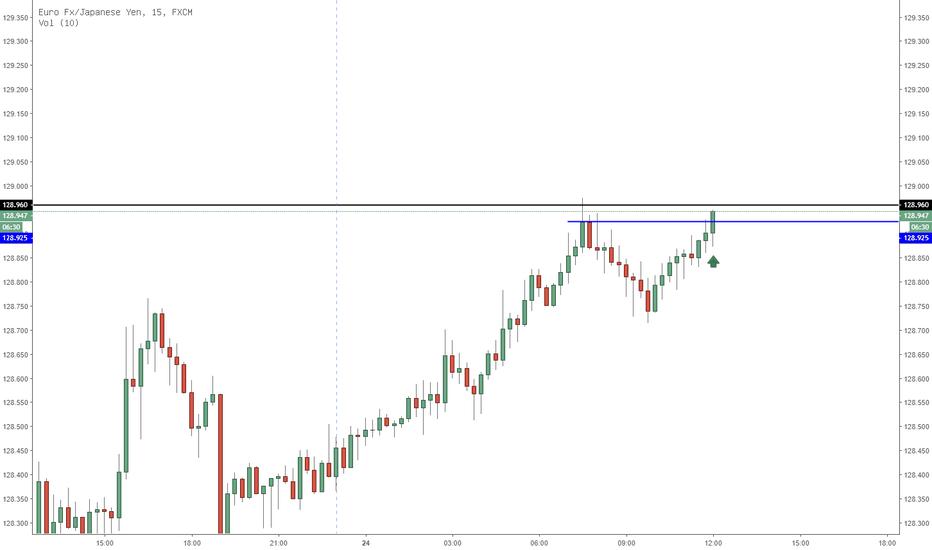 EURJPY: EURJPY aktueller Trader im M15 chart!
