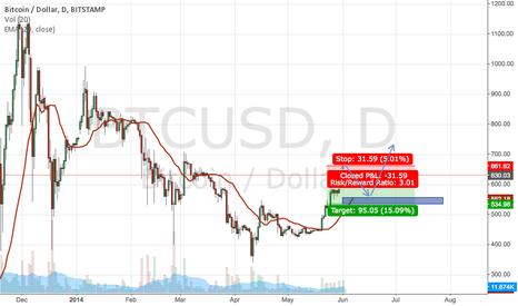 BTCUSD: Bitcoin projections