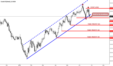 UKOIL: THE TREND IS YOUR FRIEND UNTIL THE END WHEN IT BENDS