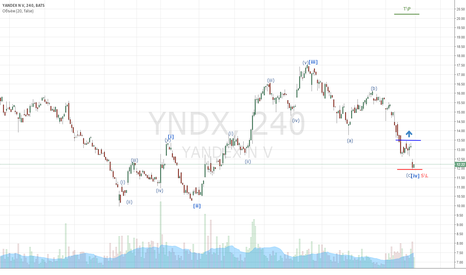 YNDX: Яндекс: покупка