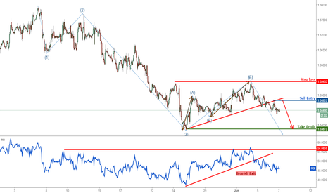 USDCAD: USDCAD dropping perfectly, remain bearish