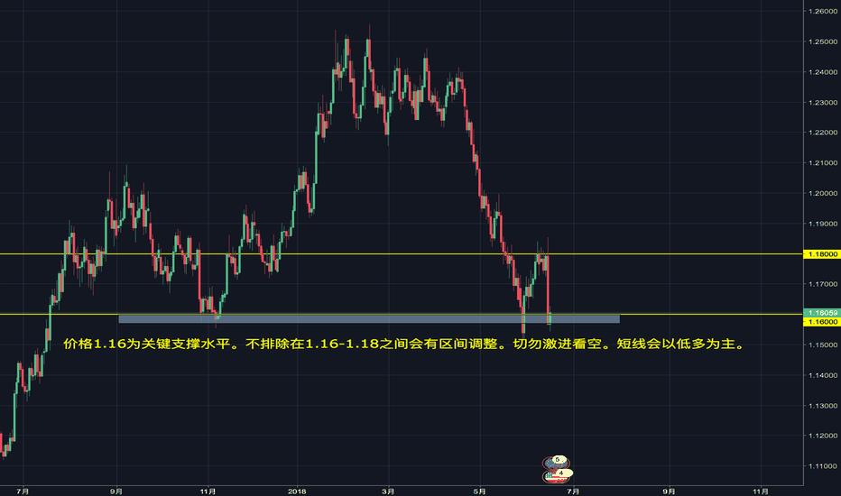 EURUSD: EUR/USD 关键价格水平