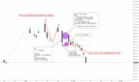DJT: 市場價格行為-整理(有興趣來聊聊)