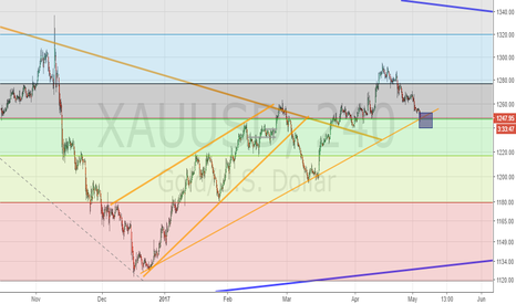 XAUUSD: Gold watch for breakout or bounce back