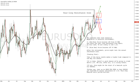 EURUSD: EURUSD - Bearish Until Proven Bullish