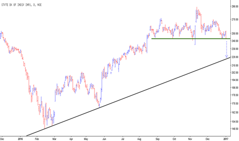 SBIN: SBI - Bears Interest Rising