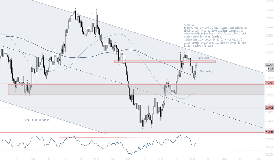 NZDUSD: Wait for the candle to close