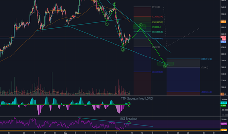 BTCUSD: Big Bullflag forming - Breakout comfirmation for wave 4 (8800)