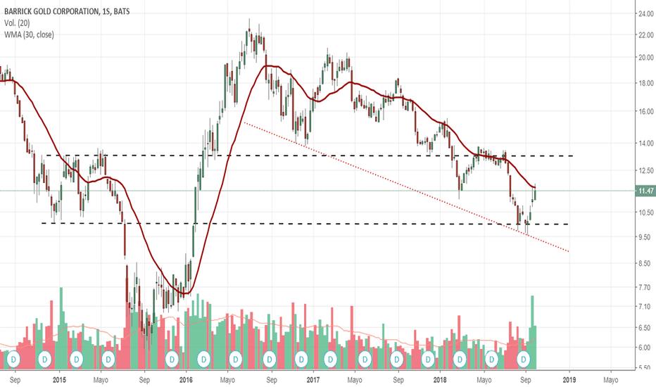 ABX: Llega la etapa 1 a $ABX ?