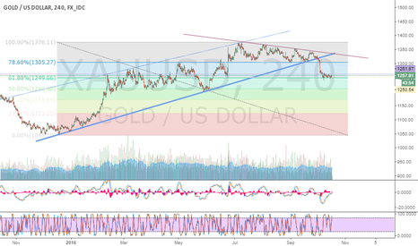 XAUUSD: XAUUSD time for long idea