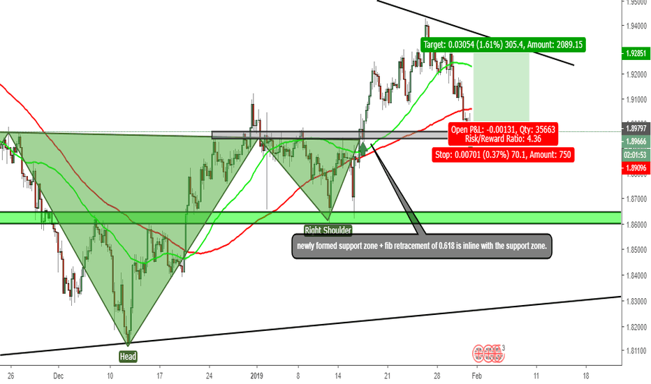 GBPNZD: gbp/nzd bullish set up.