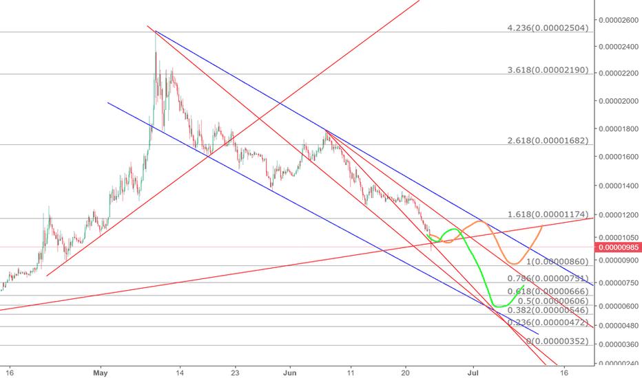 ZILBTC: Two previews according to BTC price movement.