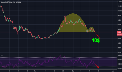 BTGUSD: inverse cup and handle.Target 40$