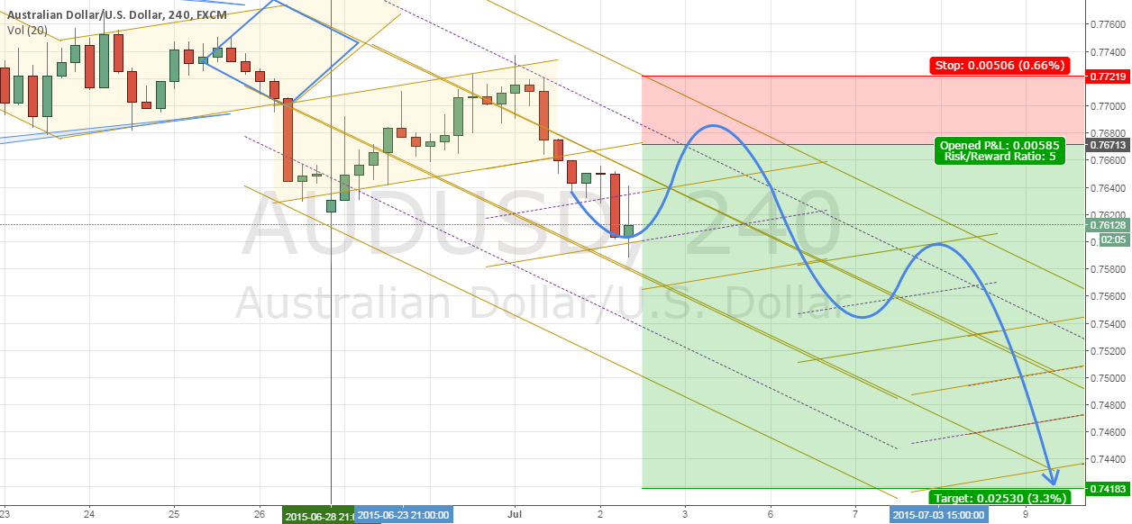 Trade #5 - AUDUSD (Cancelled)