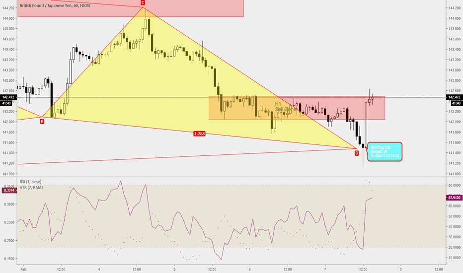 GBPJPY: Trade Ideas Analysis: GBPJPY Sell Zone