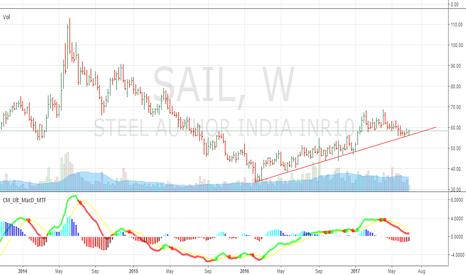 SAIL: SAIL near Trend Line Support