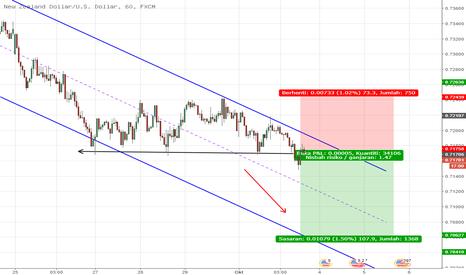 NZDUSD: USD semakin kuat manakala NZD semakin lemah