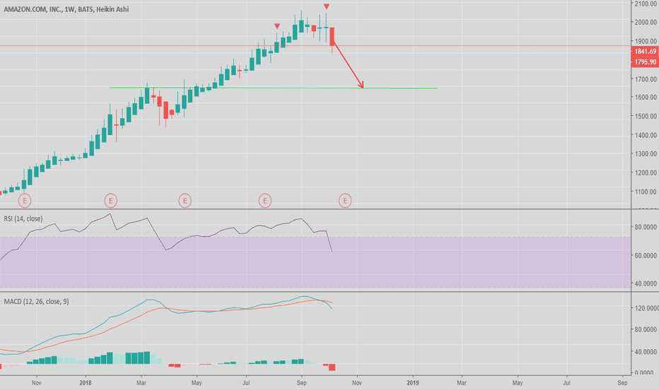 AMZN: At least 10% potential downside from here in Amazon