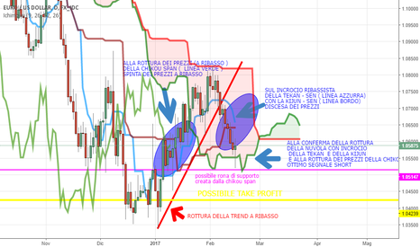 EURUSD: POSSIBILE SHORT EUR / USD