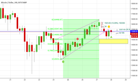 BTCUSD: Bullish Position: Time to Buy