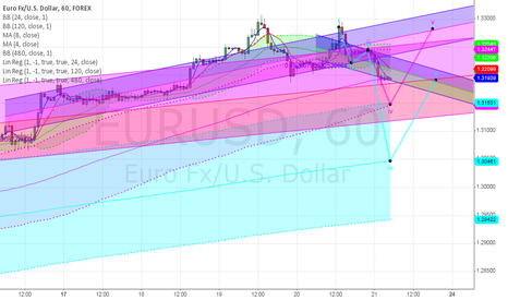 EURUSD: Long Term EU is Bullish