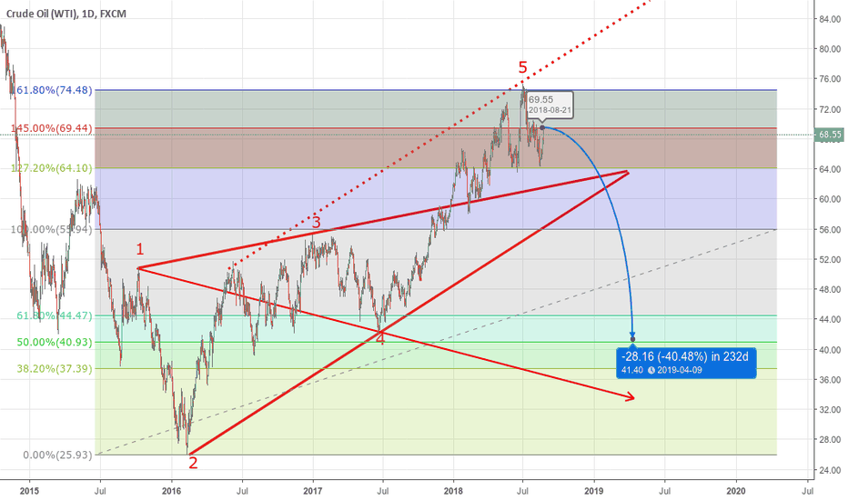 USOIL: WW Long Term Short Bias