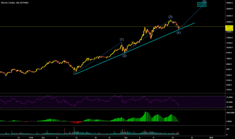 BTCUSD: BTC, this is all I need