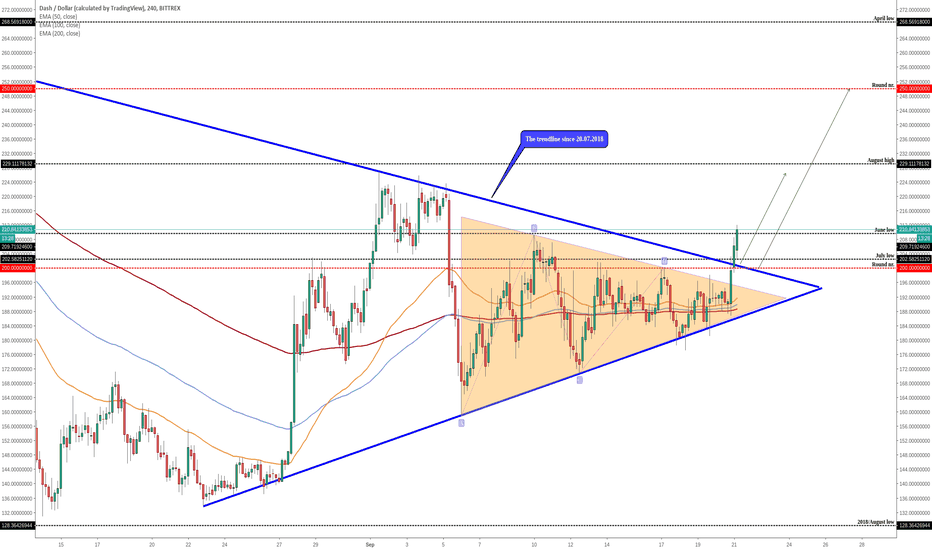 DASHUSD: DASH (DASH/USD) - Bullish Breakouts!!