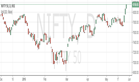 NIFTY: Nifty Gann Analysis