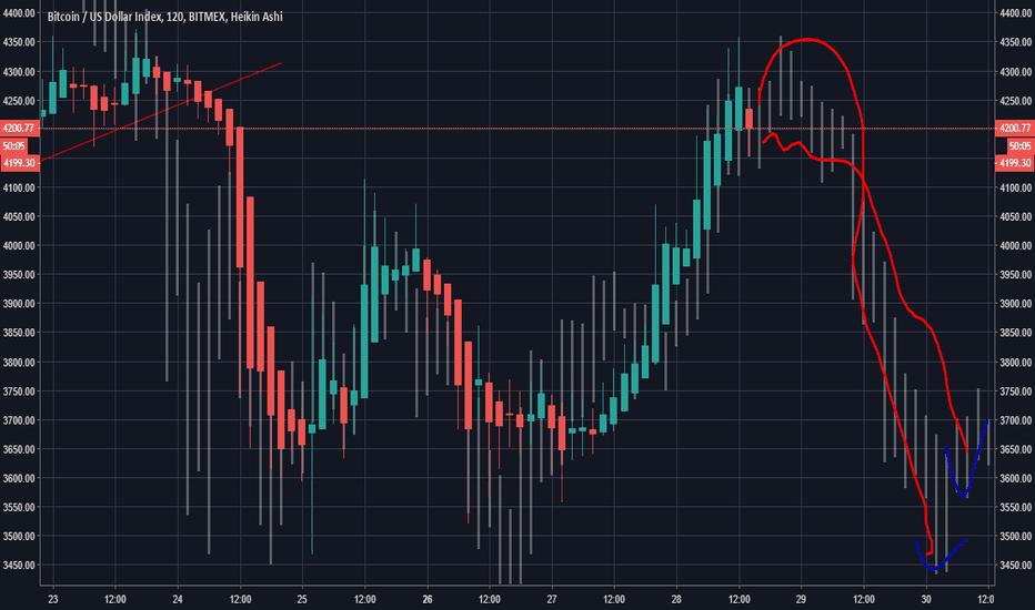 XBT: Bitcoin, At resistance, so we short.