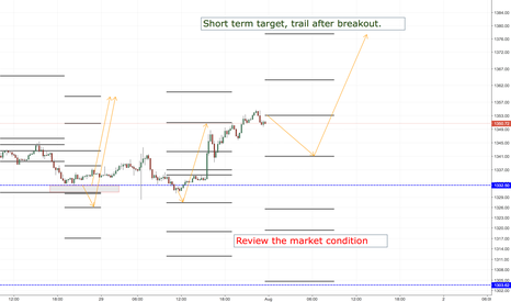 XAUUSD: XAUUSD LONG ENTRY LEVELS, ASIA SESSION ONLY