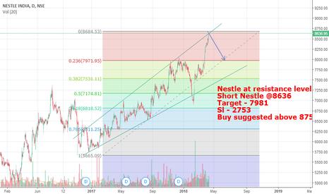 NESTLEIND: Nestle - Short if do not closed above 8750