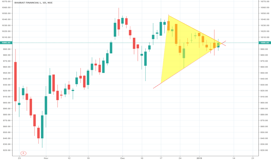 BHARATFIN: BHARATFIN (Bharat Financial Inclusion Ltd) #SELL ABOVE 996