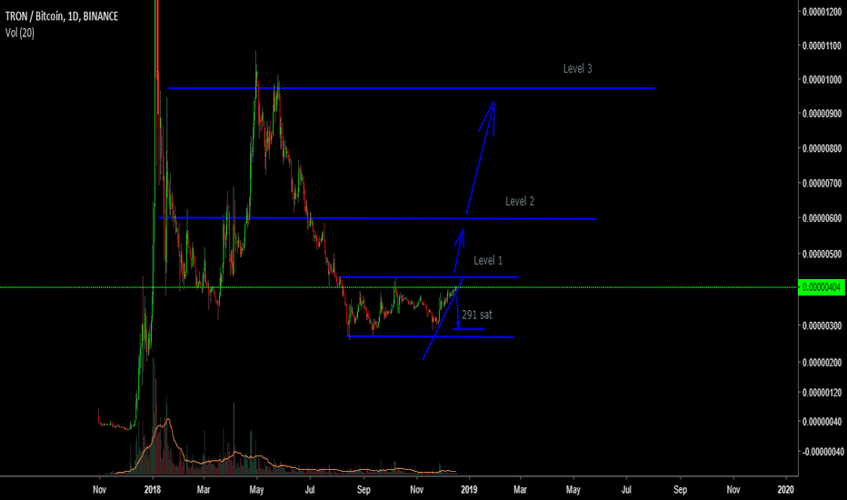 TRXBTC: TRX BUY and SELL zone