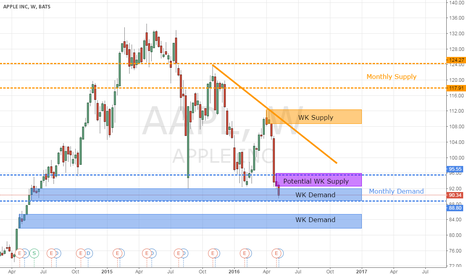 AAPL: Apple: If-Then Scenario