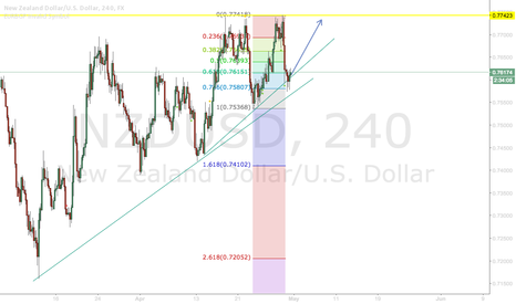 NZDUSD: NZDUSD Fib Retracement EDIT