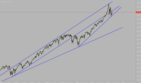 SPX: SPX其趋势越来越偏向长期趋势线!
