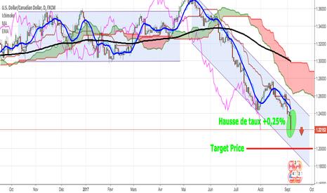 USDCAD: USD/CAD:Le dollar canadien poursuit sa forte dynamique haussière