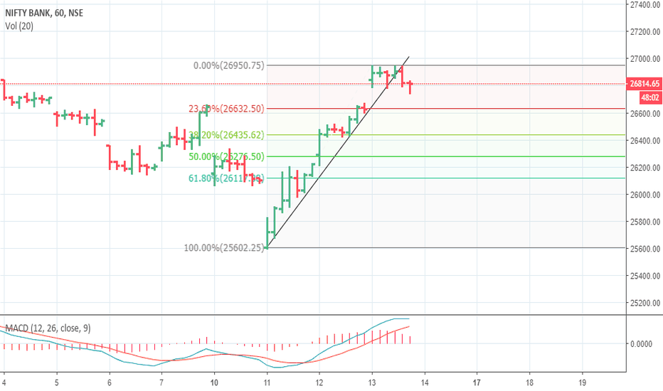 BANKNIFTY: BANKNIFTY LIKELY TRG 26525 ( STBT )