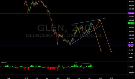 GLEN: Glencore in a corrective structure