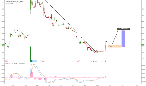 PRKR: PRKR SPIKING DRIVEN BY NEWS?