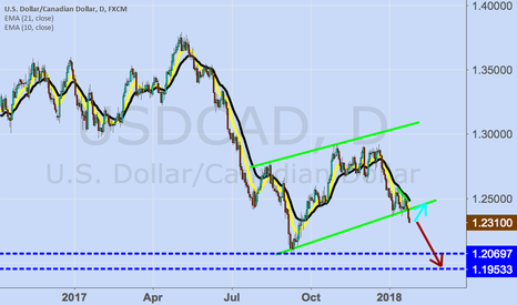 USDCAD: Keep asking for the sale and you would get it !