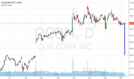 QCOM: Only Short QUALCOMM, Inc. If It Breaks This Line, Target $56