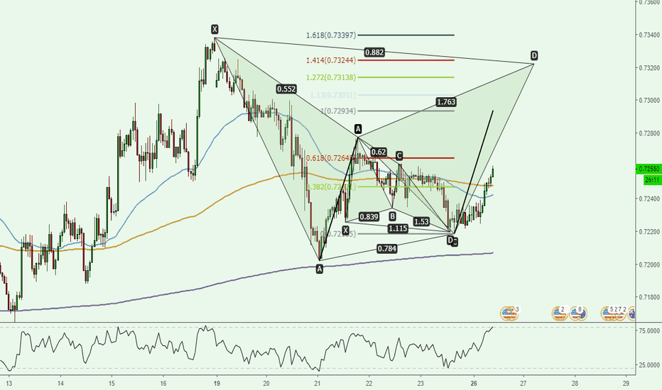 AUDUSD: AUDUSD 1H - AB=CD + Bat in formation + Butterfly completed