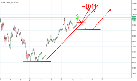 BTCUSD: Bitcoin up trend ~10444 !